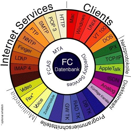 FirstClass Groupware Serverarchitektur Abbildung 1