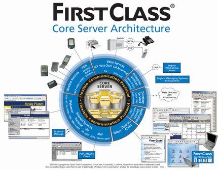 FirstClass Groupware Architektur Abbildung 2